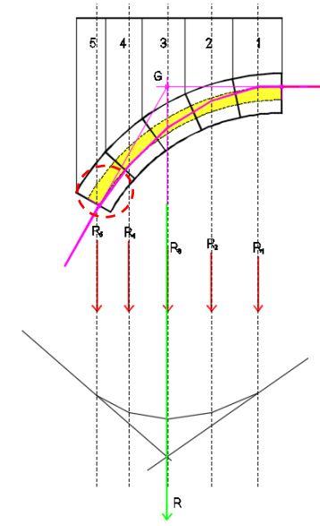 Verifica Arco Muratura.Verifica Di Stabilita Di Un Arco Con Metodo Grafico Di Mery