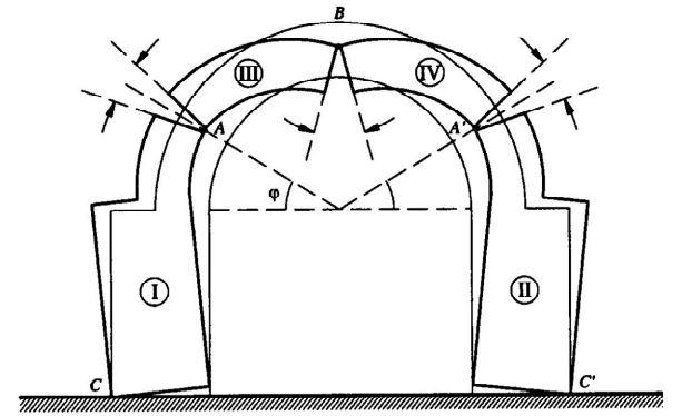 Arco In Muratura Calcolo.Verifica Di Stabilita Di Un Arco Con Metodo Grafico Di Mery